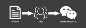 观点聚合:产品构思:关于搭建社群小程序的简单设想