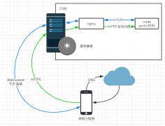 微信小程序云端解决方案教程二:WebSocket长连接应用场景