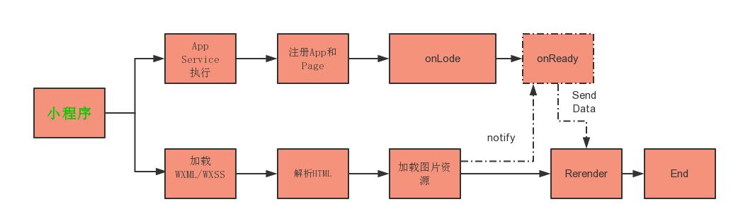 小程序生命周期执行流程图