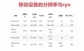 微信小程序 iphone6 和 iphone6plus 如何设置rpx单位