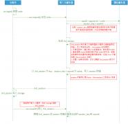 微信小程序登录流程图