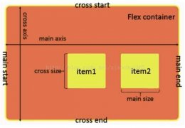 微信小程序入门:Flex布局