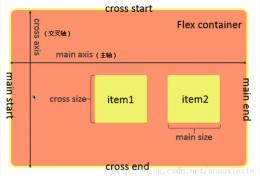 微信小程序开发详解《五》布局基础