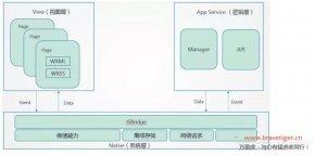 浅析微信小程序技术架构