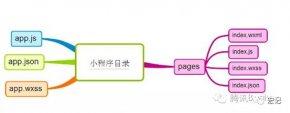 小程序开发基本框架及其限制与优化