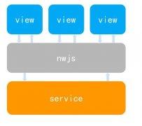 微信小程序架构分析《一》调试技巧,模块构成,理念分析