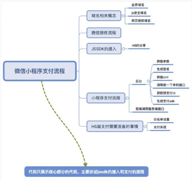 小程序、H5登录授权、分享、支付流程
