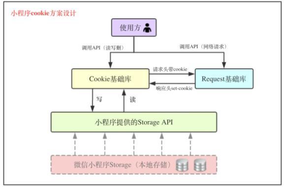 京东购物小程序cookie方案实践