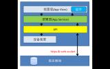 小程序开发框架组成介绍