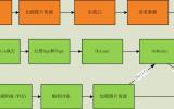 微信小程序模板—小程序的组件用法与传统HTML5标签的区别