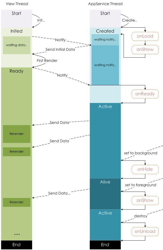 微信小程序的setData